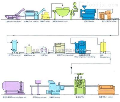 果汁、果茶整套生產設備及工藝