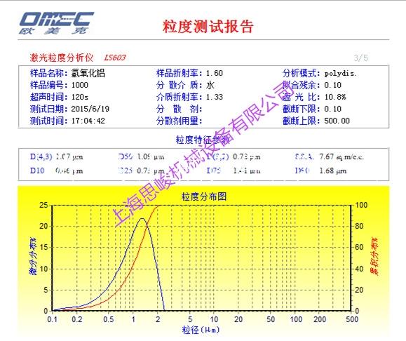 氢氧化铝粒径报告